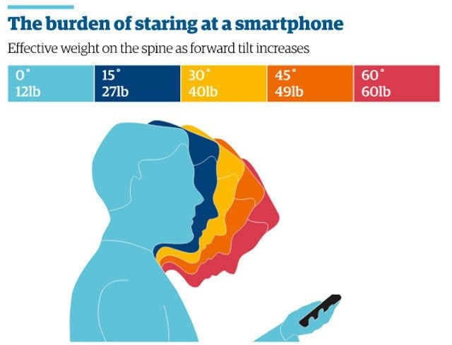 Is your smartphone a pain in the neck?